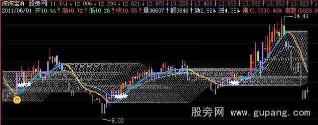 飞狐渔网主图指标公式